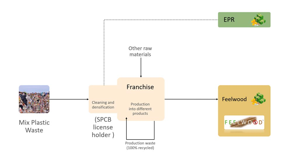 Patented technology manufacturing franchise opportunities